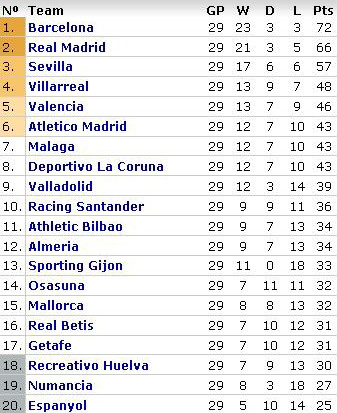 la-liga-week-29-table